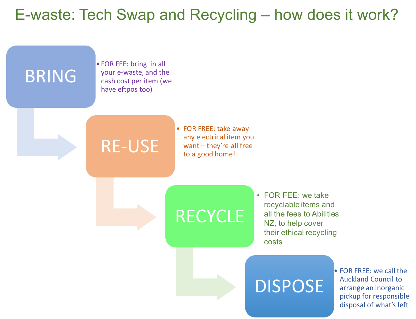 How to Reduce Electronic Waste photo